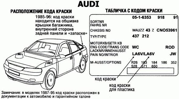 как расшифровать заводской номер на отечественных автомобилях скорости оседания эритроцитов